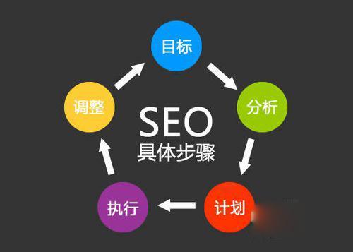 了解一下seo推广的方法是什么?