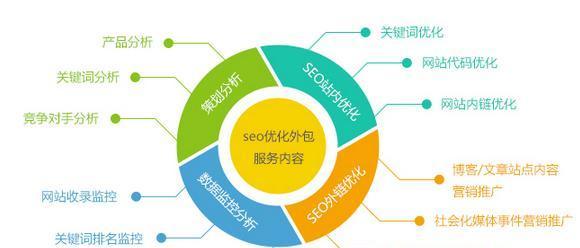 最全的seo网络培训的必学知识介绍!