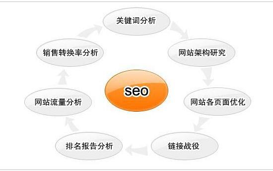 seo网站优化的具体操作方法!