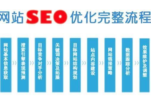 百度seo排名是如何让网站关键词快速排名的?