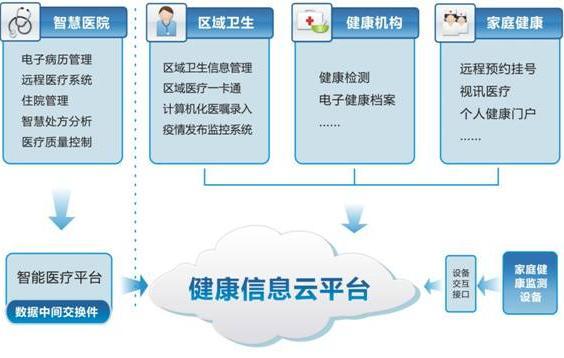 医院网站建设之后 该怎么进行优化和推广